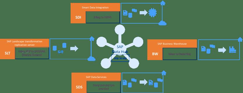 sap_data_hub_2
